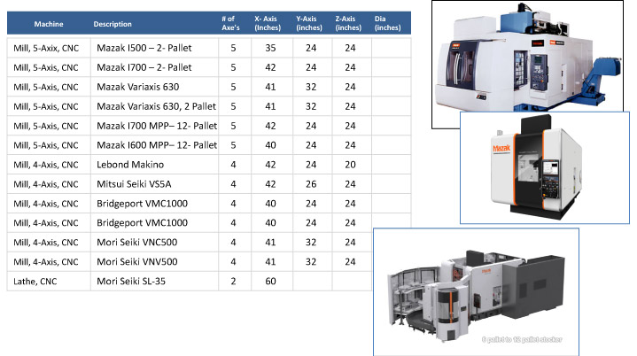 Examples of CNC Machining Centers